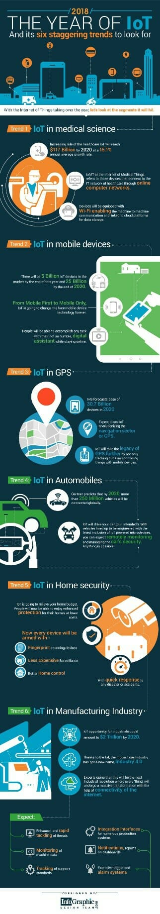 6 Trends for Internet of Things (IoT) in 2018 - Infographic - Cubility