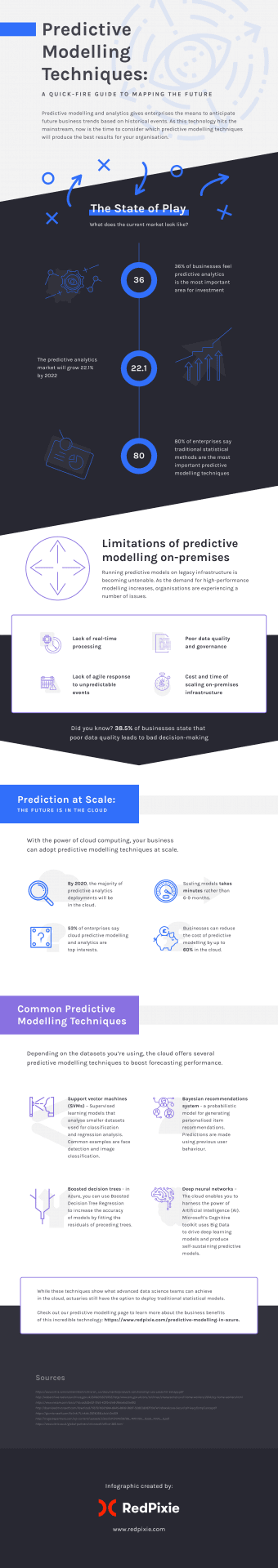 4 Ways to Map the Future with Predictive Modelling Techniques [Infographic] - Cubility