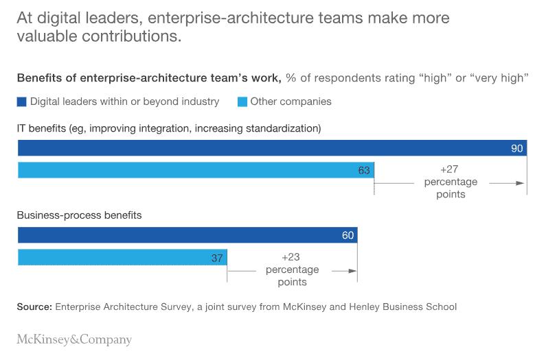 Benefits of enterprise architecture - Cubility Perth