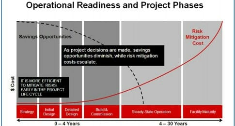 Operational readiness and project phases - Cubility - Perth