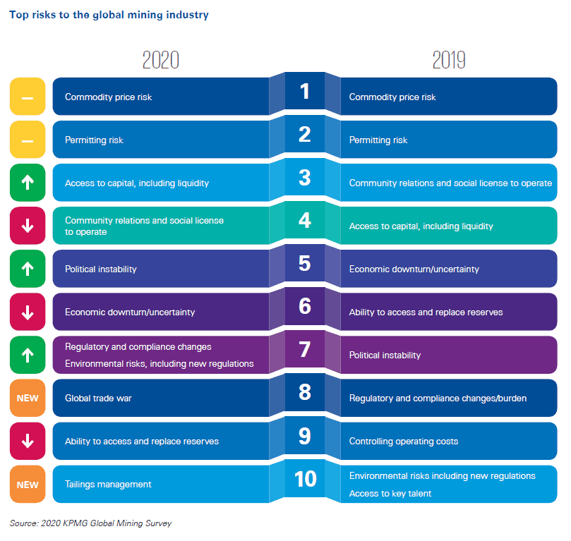 KPMG - Risk and Opportunities for Mining