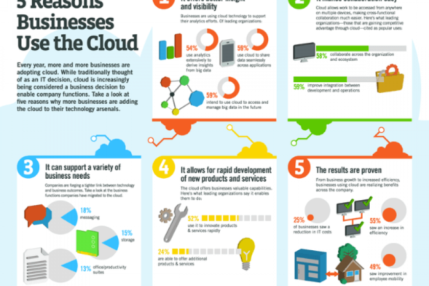 5 Reasons Why You Should Use Cloud as an Enterprise Architecture Strategy [Infographic]